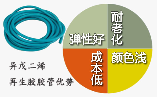 Reasons for choosing isoprene reclaimed rubber to produce hoses