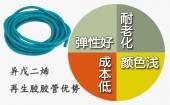 选择异戊二烯再生胶生产胶管的理由