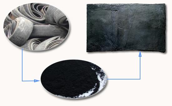鸿运超细再生胶生产过程